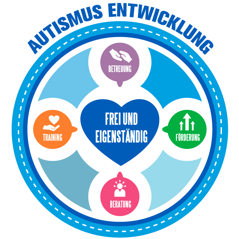 Autismus Betreuung und Enwicklung